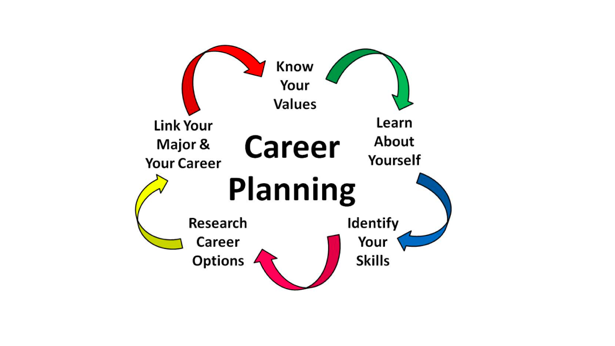 CAREER PLANNING IN DELHI
